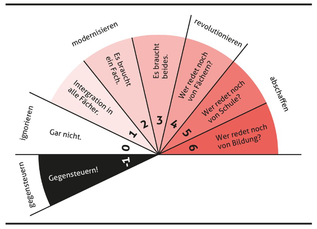 Mögliche Reaktionen der Schule auf den digitalen Leidmedienwechsel, aus: Mehr als 0 und 1 - Schule in einer digitalisierten Welt (Beat Döbeli Honegger)